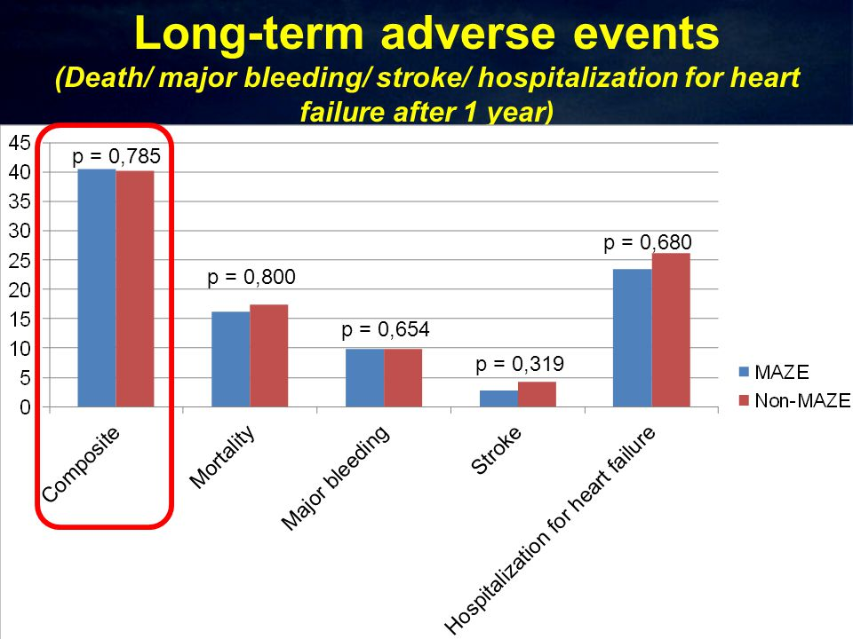 Long-term adverse events (Death/ major bleeding/ stroke/ hospitalization for heart failure after 1 year) p = 0,785 p = 0,800 p = 0,654 p = 0,319 p = 0,680