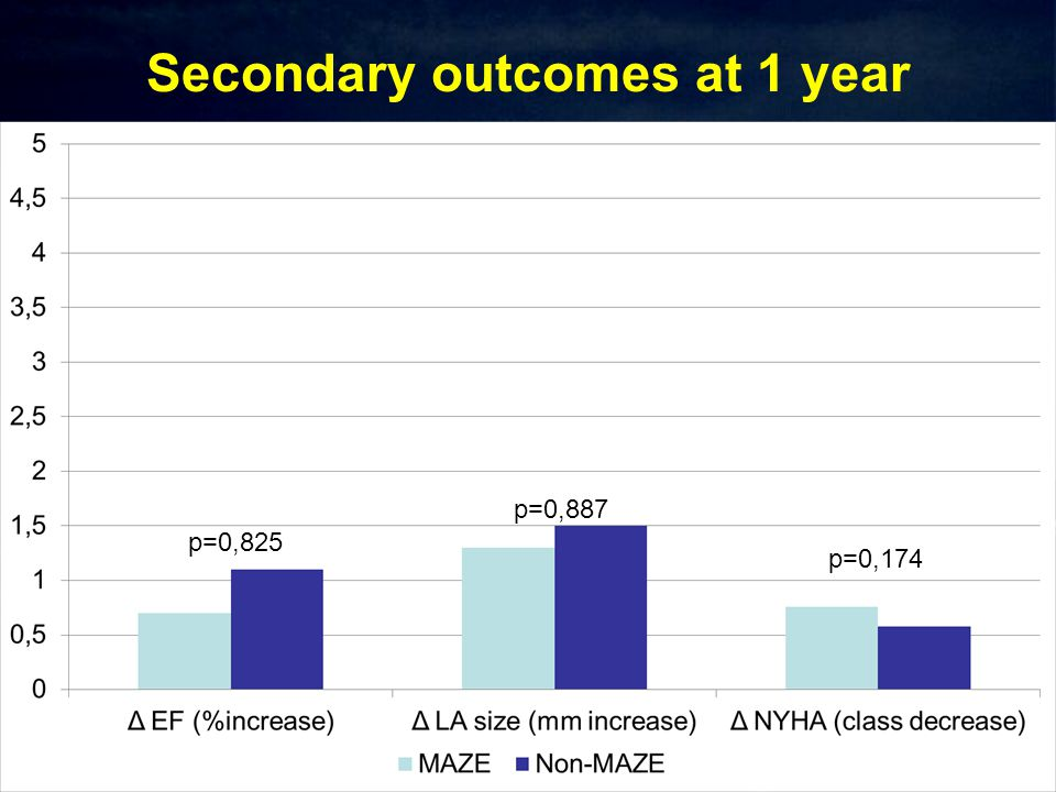 Secondary outcomes at 1 year p=0,825 p=0,887 p=0,174