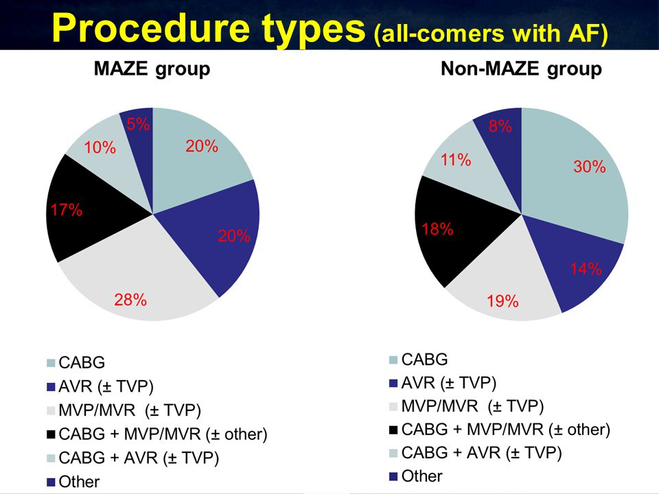 Procedure types (all-comers with AF)