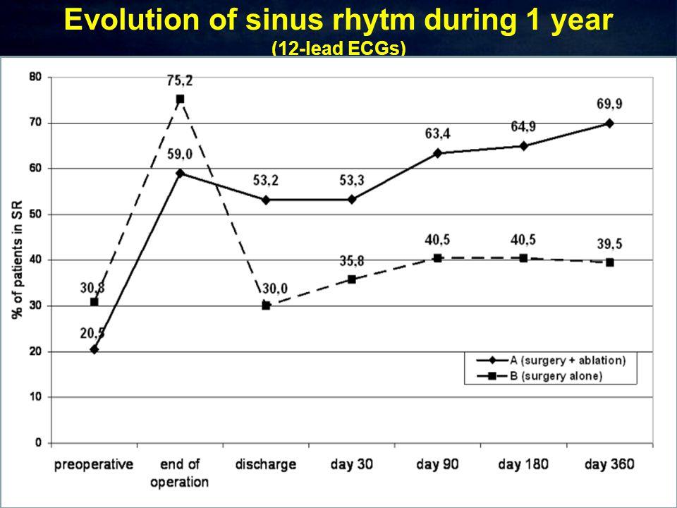 Evolution of sinus rhytm during 1 year (12-lead ECGs)