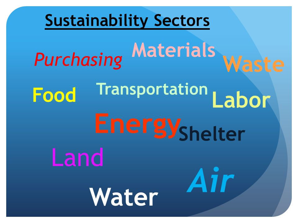 Purchasing Land Air Labor Transportation Materials Shelter Water Energy Sustainability Sectors Food Waste