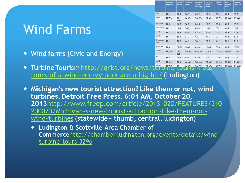 Wind Farms Wind farms (Civic and Energy) Turbine Tourism http://grist.org/news/turbine-tourism-bus- tours-of-a-wind-energy-park-are-a-big-hit/ (Ludington)http://grist.org/news/turbine-tourism-bus- tours-of-a-wind-energy-park-are-a-big-hit/ Michigan s new tourist attraction.