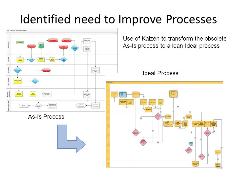 Identified need to Improve Processes Use of Kaizen to transform the obsolete As-Is process to a lean Ideal process As-Is Process Ideal Process