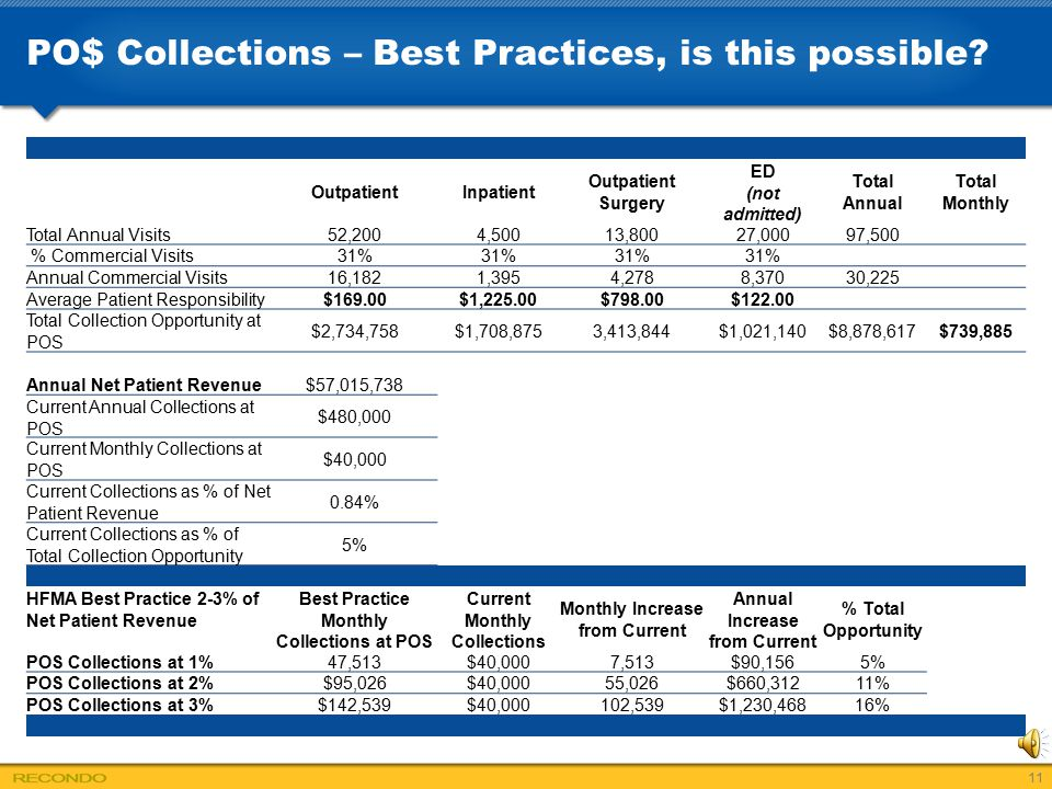 PO$ Collections – Best Practices, is this possible? OutpatientInpatient Outpatient Surgery ED (not admitted) Total Annual Total Monthly Total Annual V