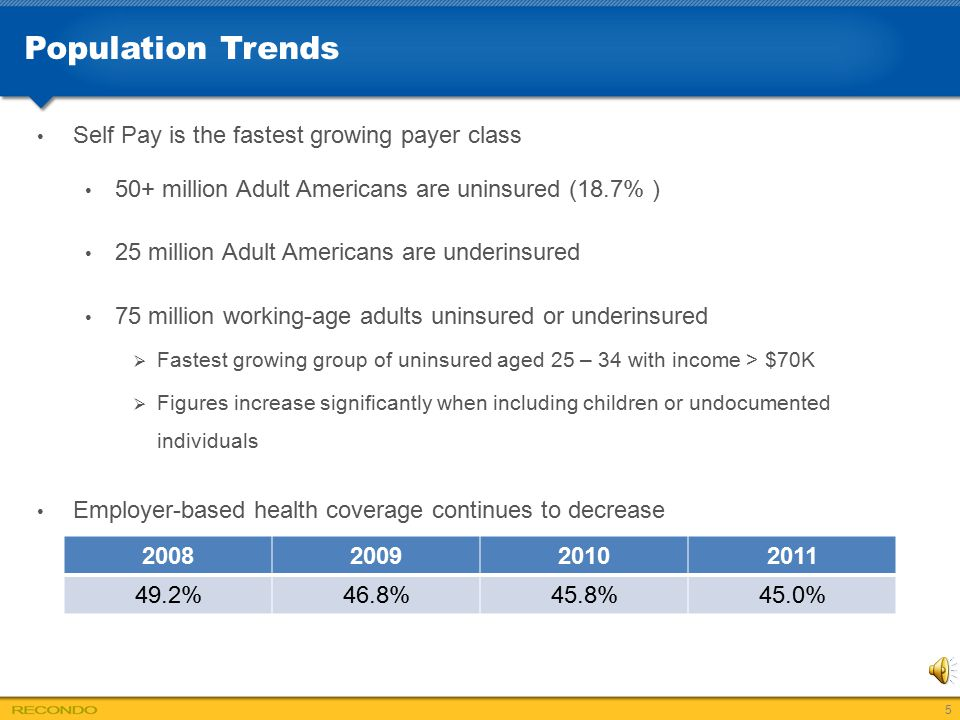 Population Trends Self Pay is the fastest growing payer class 50+ million Adult Americans are uninsured (18.7% ) 25 million Adult Americans are underi