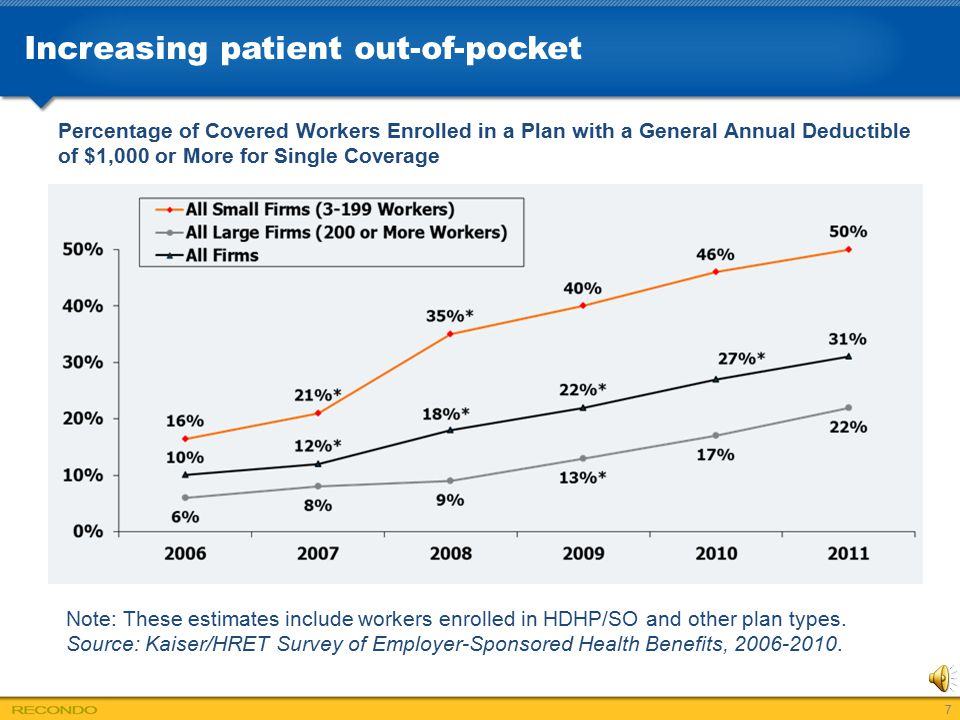 Increasing patient out-of-pocket 7 Note: These estimates include workers enrolled in HDHP/SO and other plan types. Source: Kaiser/HRET Survey of Emplo