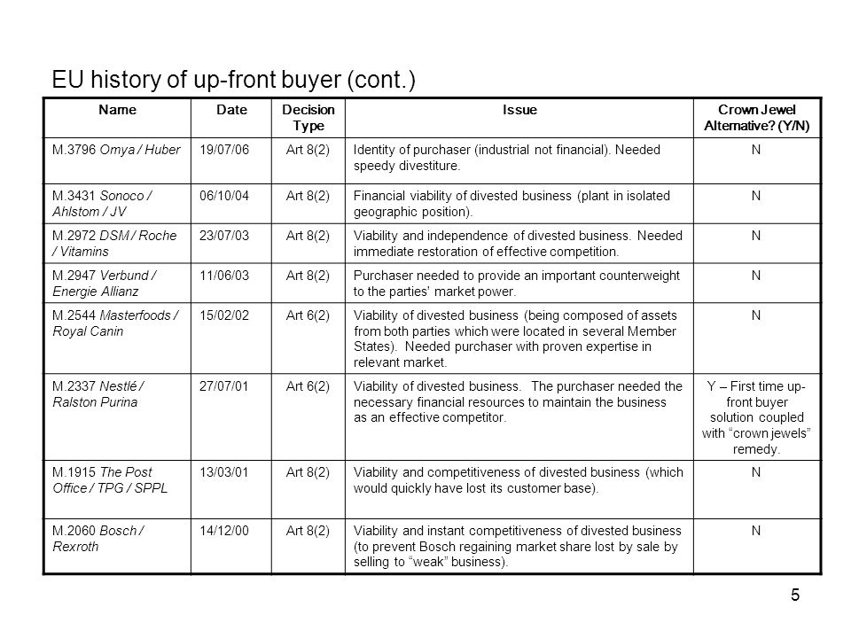 5 EU history of up-front buyer (cont.) NameDateDecision Type IssueCrown Jewel Alternative.