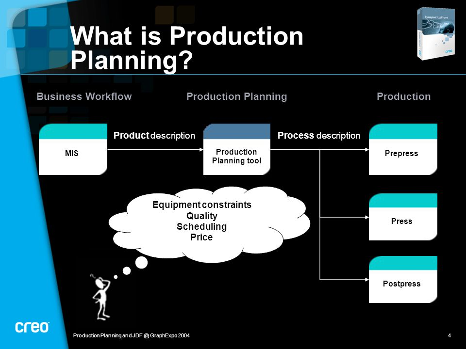 Production Planning and JDF @ GraphExpo 20044 Process descriptionProduct description What is Production Planning.