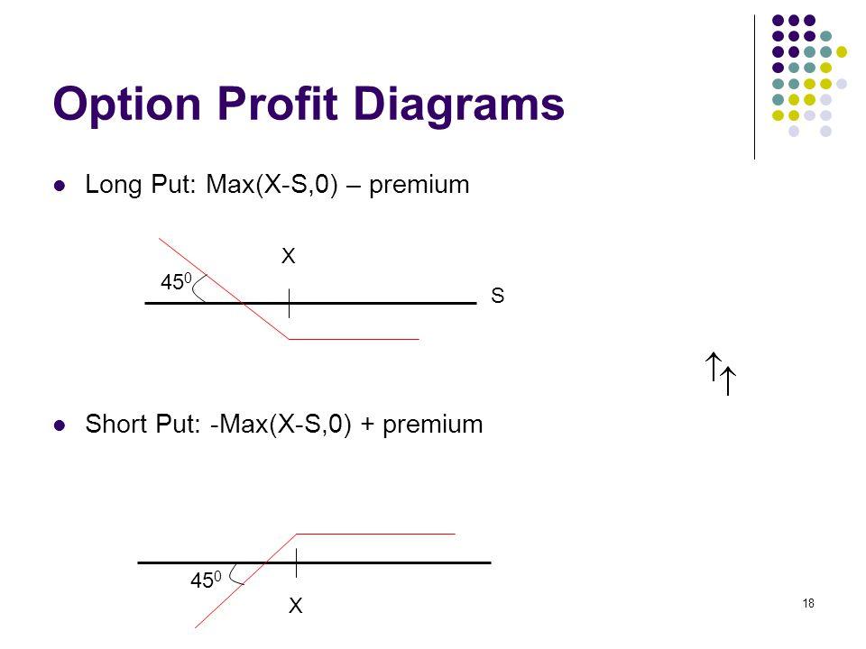18 Option Profit Diagrams Long Put: Max(X-S,0) – premium Short Put: -Max(X-S,0) + premium X 45 0 S X