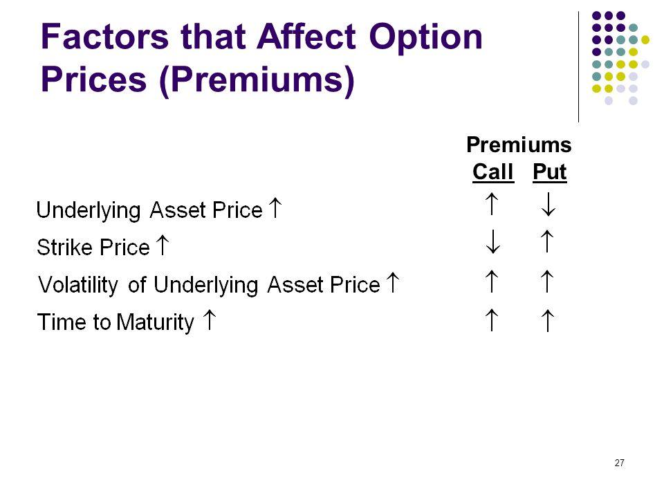27 Factors that Affect Option Prices (Premiums) Premiums CallPut