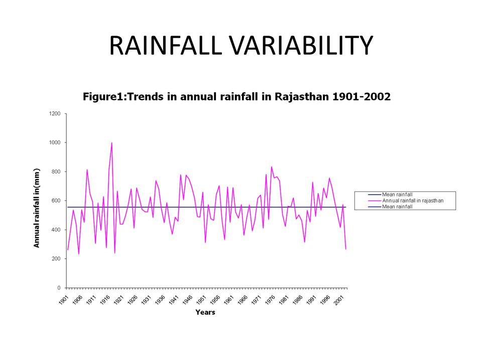 RAINFALL VARIABILITY