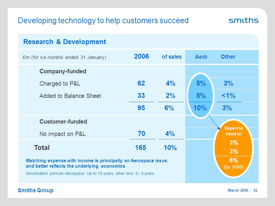 Smiths Group March 2006 10 Developing technology to help customers succeed 2006 of salesAero Other Research & Development Company-funded Charged to P&L 624%5%3% Added to Balance Sheet 332%5%<1% 95 6% 10% 3% Customer-funded No impact on P&L 704% Total16510% £m (for six months ended 31 January) Matching expense with income is principally an Aerospace issue, and better reflects the underlying economics Amortisation periods: Aerospace: Up to 15 years, other divs: 3– 5 years Expect to trend to: 3% 6% (by 2008)