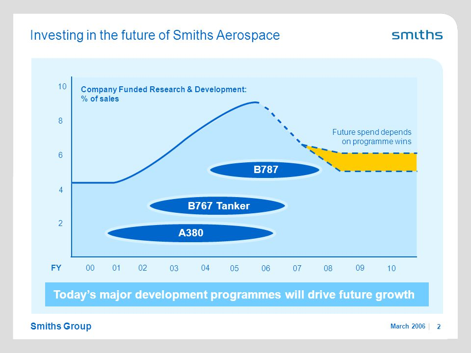 Smiths Group March 2006 2 Investing in the future of Smiths Aerospace Today's major development programmes will drive future growth 8 6 4 2 10 Future spend depends on programme wins Company Funded Research & Development: % of sales 00 0506070810 09 03 020401 FY A380 B787 B767 Tanker