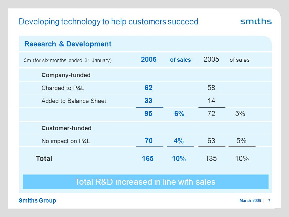 Smiths Group March 2006 7 Developing technology to help customers succeed 2006 of sales 2005 of sales Research & Development Company-funded Charged to P&L 6258 Added to Balance Sheet 3314 956%725% Customer-funded No impact on P&L 704%635% Total16510%13510% Total R&D increased in line with sales £m (for six months ended 31 January)