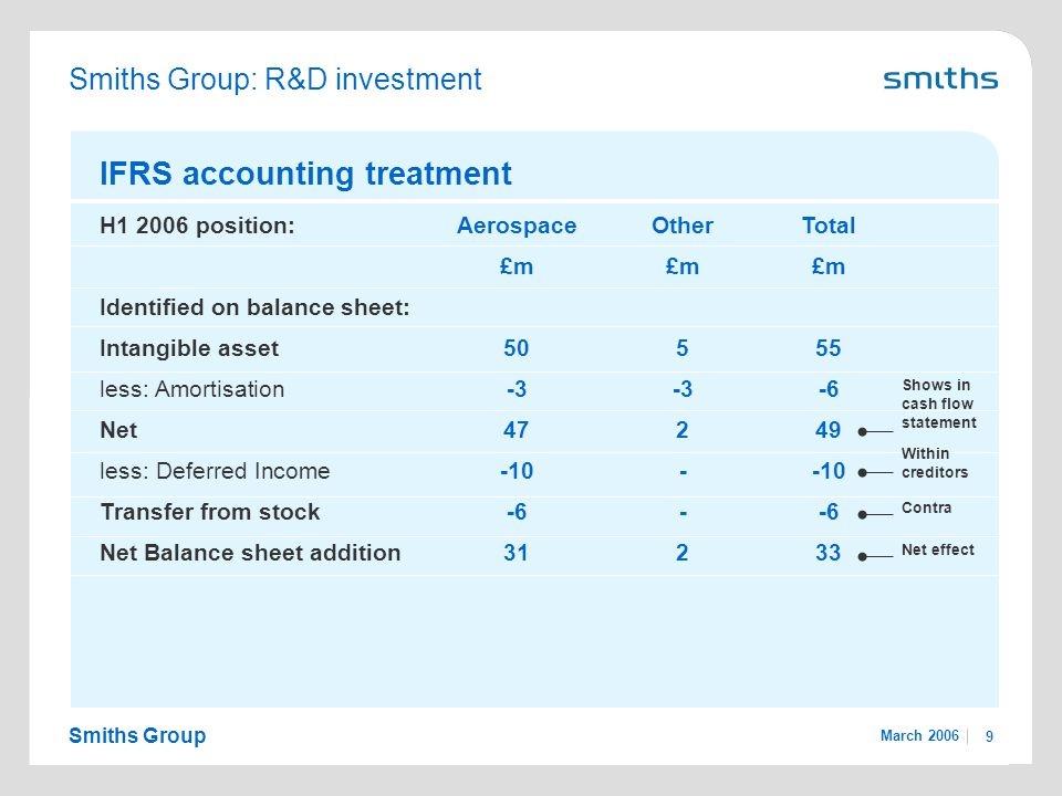 Smiths Group March 2006 9 Smiths Group: R&D investment IFRS accounting treatment H1 2006 position:AerospaceOtherTotal £m£m£m Identified on balance she
