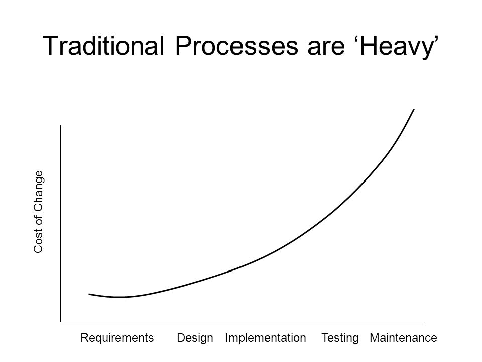 Traditional Processes are 'Heavy' Cost of Change RequirementsDesignImplementationTestingMaintenance