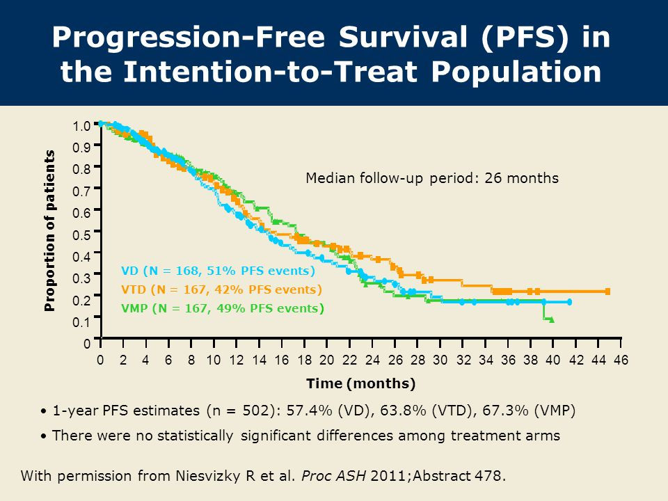 Progression-Free Survival (PFS) in the Intention-to-Treat Population 1-year PFS estimates (n = 502): 57.4% (VD), 63.8% (VTD), 67.3% (VMP) There were no statistically significant differences among treatment arms 0246810121416182022242628303234363840424446 1.0 0.9 0.8 0.7 0.6 0.5 0.4 0.3 0.2 0.1 0 Proportion of patients Time (months) VD (N = 168, 51% PFS events) VTD (N = 167, 42% PFS events) VMP (N = 167, 49% PFS events) Median follow-up period: 26 months With permission from Niesvizky R et al.