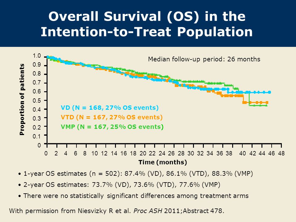 Overall Survival (OS) in the Intention-to-Treat Population 1-year OS estimates (n = 502): 87.4% (VD), 86.1% (VTD), 88.3% (VMP) 2-year OS estimates: 73.7% (VD), 73.6% (VTD), 77.6% (VMP) There were no statistically significant differences among treatment arms Proportion of patients Time (months) Median follow-up period: 26 months 024681012141618202224262830323436384042444648 VD (N = 168, 27% OS events) VTD (N = 167, 27% OS events) VMP (N = 167, 25% OS events) 1.0 0.9 0.8 0.7 0.6 0.5 0.4 0.3 0.2 0.1 0