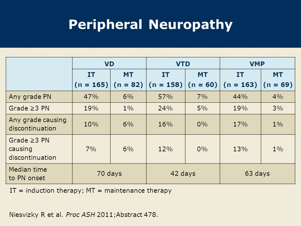 Peripheral Neuropathy VDVTDVMP IT (n = 165) MT (n = 82) IT (n = 158) MT (n = 60) IT (n = 163) MT (n = 69) Any grade PN47%6%57%7%44%4% Grade ≥3 PN19%1%24%5%19%3% Any grade causing discontinuation 10%6%16%0%17%1% Grade ≥3 PN causing discontinuation 7%6%12%0%13%1% Median time to PN onset 70 days42 days63 days Niesvizky R et al.