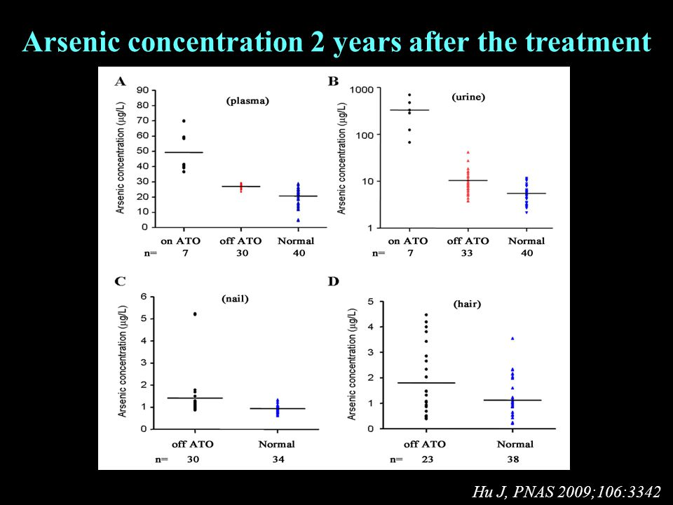 Arsenic concentration 2 years after the treatment Hu J, PNAS 2009;106:3342