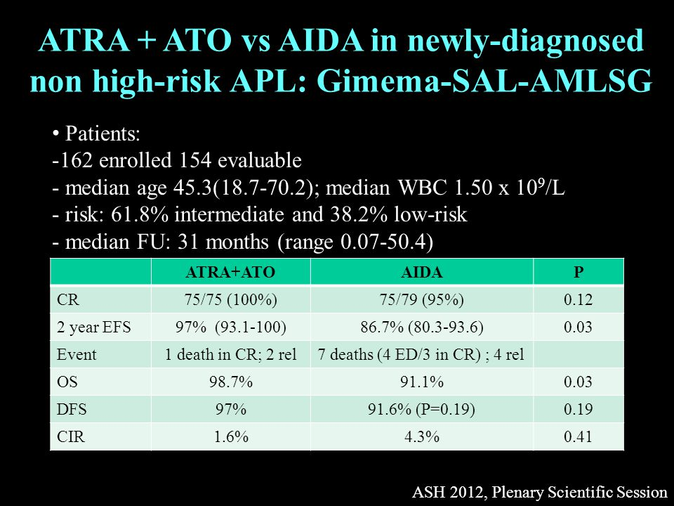 ATRA + ATO vs AIDA in newly-diagnosed non high-risk APL: Gimema-SAL-AMLSG ASH 2012, Plenary Scientific Session ATRA+ATOAIDAP CR75/75 (100%)75/79 (95%)0.12 2 year EFS97% (93.1-100)86.7% (80.3-93.6)0.03 Event1 death in CR; 2 rel7 deaths (4 ED/3 in CR) ; 4 rel OS98.7%91.1%0.03 DFS97%91.6% (P=0.19)0.19 CIR1.6%4.3%0.41 Patients: -162 enrolled 154 evaluable - median age 45.3(18.7-70.2); median WBC 1.50 x 10 9 /L - risk: 61.8% intermediate and 38.2% low-risk - median FU: 31 months (range 0.07-50.4)