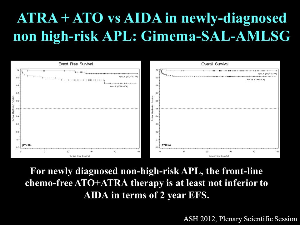 ASH 2012, Plenary Scientific Session ATRA + ATO vs AIDA in newly-diagnosed non high-risk APL: Gimema-SAL-AMLSG For newly diagnosed non-high-risk APL, the front-line chemo-free ATO+ATRA therapy is at least not inferior to AIDA in terms of 2 year EFS.