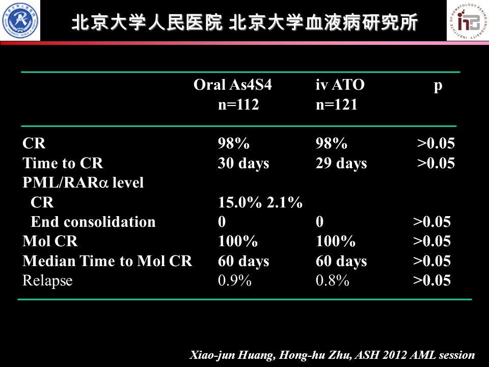 Oral As4S4iv ATO p n=112n=121 CR 98%98% >0.05 Time to CR30 days29 days >0.05 PML/RAR  level CR15.0%2.1% <0.05 End consolidation00 >0.05 Mol CR 100%100% >0.05 Median Time to Mol CR60 days60 days>0.05 Relapse0.9%0.8%>0.05 北京大学人民医院 北京大学血液病研究所 Xiao-jun Huang, Hong-hu Zhu, ASH 2012 AML session