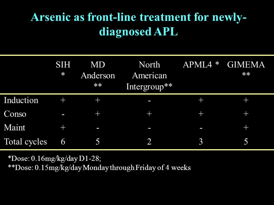 Arsenic as front-line treatment for newly- diagnosed APL SIH * MD Anderson ** North American Intergroup** APML4 *GIMEMA ** Induction++-++ Conso-++++ Maint+---+ Total cycles65235 *Dose: 0.16mg/kg/day D1-28; **Dose: 0.15mg/kg/day Monday through Friday of 4 weeks