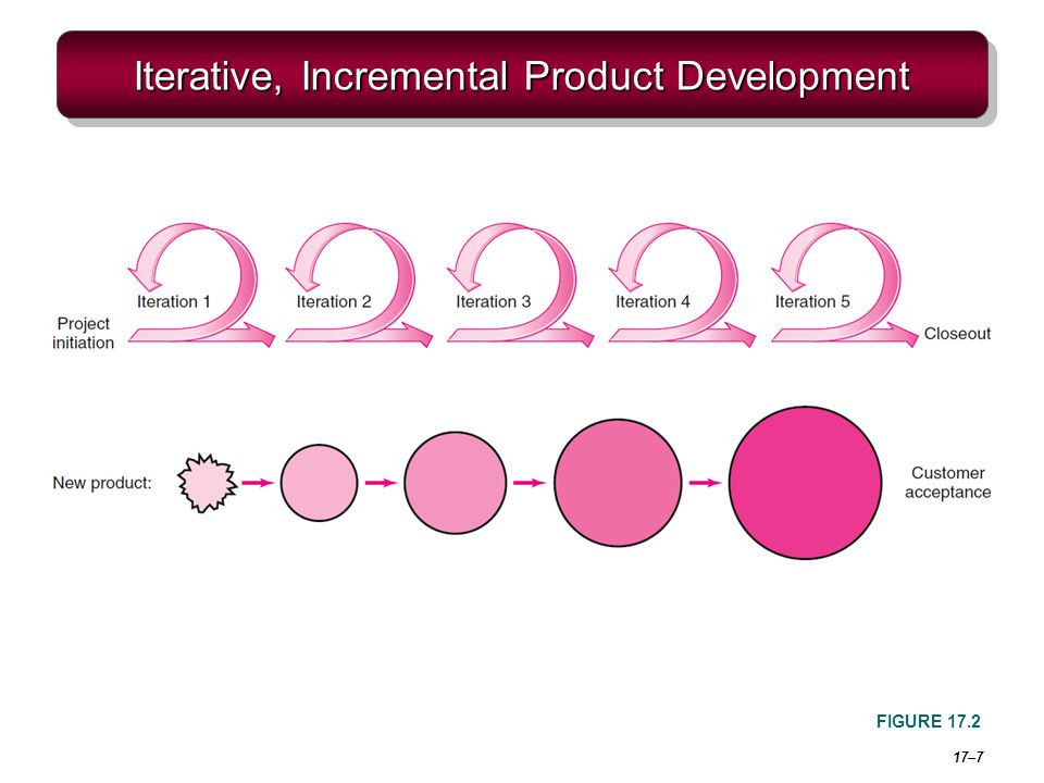 17–7 Iterative, Incremental Product Development FIGURE 17.2