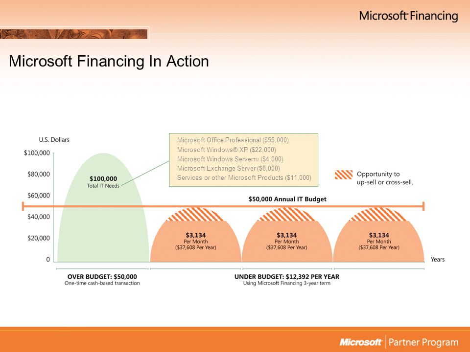 Do customers actually want financing.