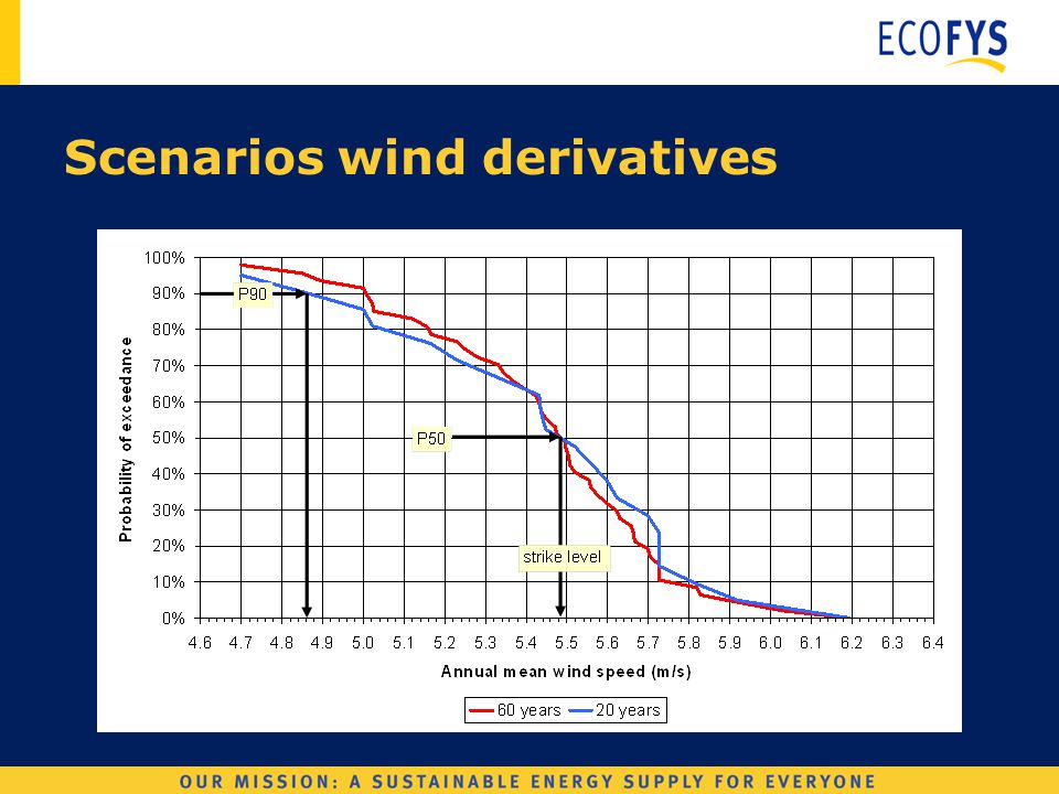 Wind Derivatives Scenarios wind derivatives
