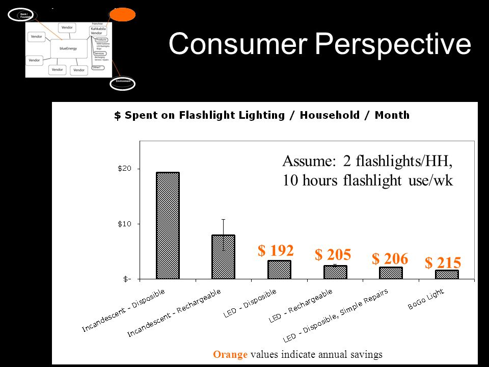 Consumer Perspective $ 215 $ 206 $ 192 $ 205 Assume: 2 flashlights/HH, 10 hours flashlight use/wk Orange values indicate annual savings