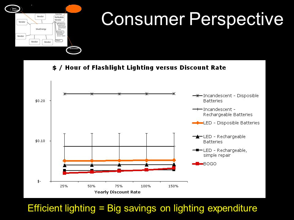 Efficient lighting = Big savings on lighting expenditure Consumer Perspective