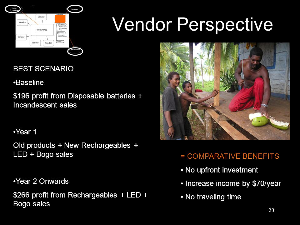 23 Vendor Perspective BEST SCENARIO Baseline $196 profit from Disposable batteries + Incandescent sales Year 1 Old products + New Rechargeables + LED + Bogo sales Year 2 Onwards $266 profit from Rechargeables + LED + Bogo sales = COMPARATIVE BENEFITS No upfront investment Increase income by $70/year No traveling time