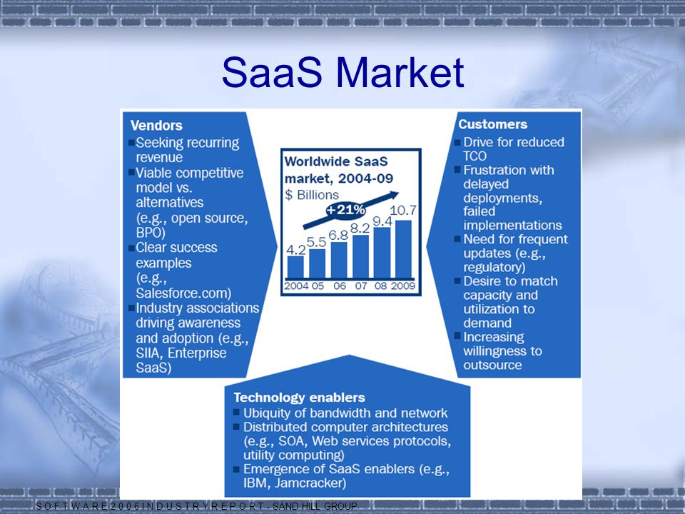 SaaS Market S O F T W A R E 2 0 0 6 I N D U S T R Y R E P O R T - SAND HILL GROUP