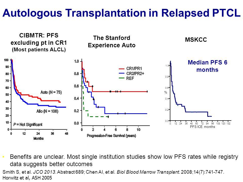 Autologous Transplantation in Relapsed PTCL CIBMTR: PFS excluding pt in CR1 (Most patients ALCL) Smith S, et al. JCO 2013. Abstract 689; Chen AI, et a