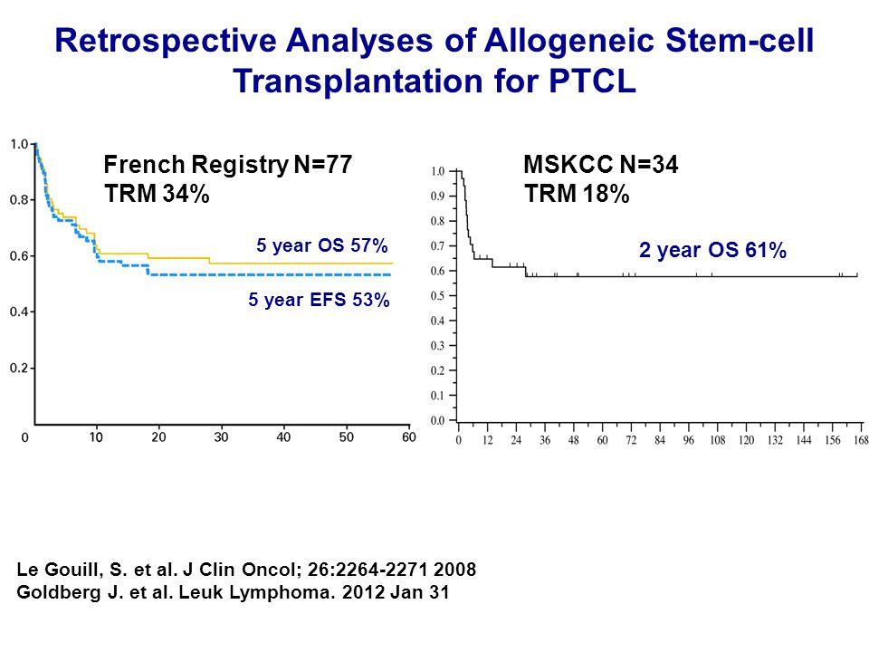 Le Gouill, S. et al. J Clin Oncol; 26:2264-2271 2008 Goldberg J. et al. Leuk Lymphoma. 2012 Jan 31 Retrospective Analyses of Allogeneic Stem-cell Tran