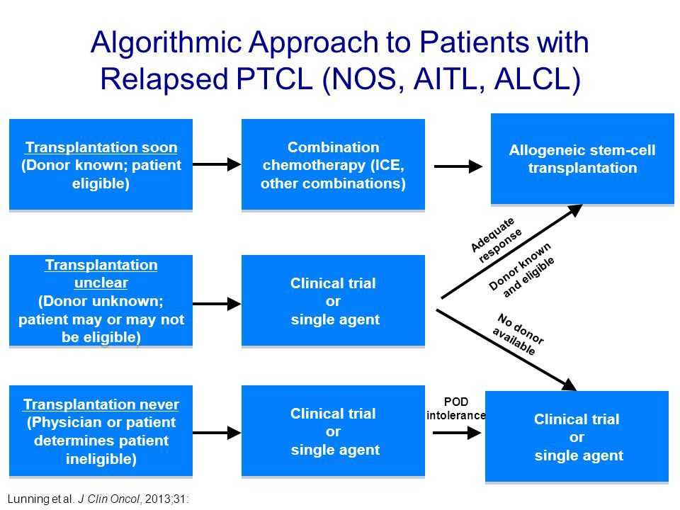 Algorithmic Approach to Patients with Relapsed PTCL (NOS, AITL, ALCL) Lunning et al. J Clin Oncol, 2013;31: Transplantation soon (Donor known; patient