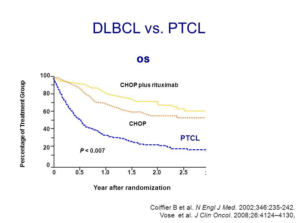 DLBCL vs. PTCL Coiffier B et al. N Engl J Med. 2002;346:235-242. Vose et al. J Clin Oncol. 2008;26:4124–4130, OS 100 80 60 40 20 0 00.51.01.52.02.5 3.
