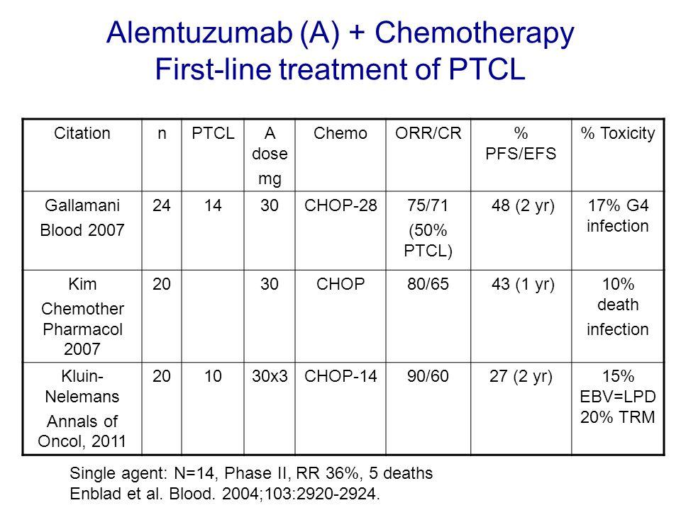 Alemtuzumab (A) + Chemotherapy First-line treatment of PTCL CitationnPTCLA dose mg ChemoORR/CR% PFS/EFS % Toxicity Gallamani Blood 2007 241430CHOP-287