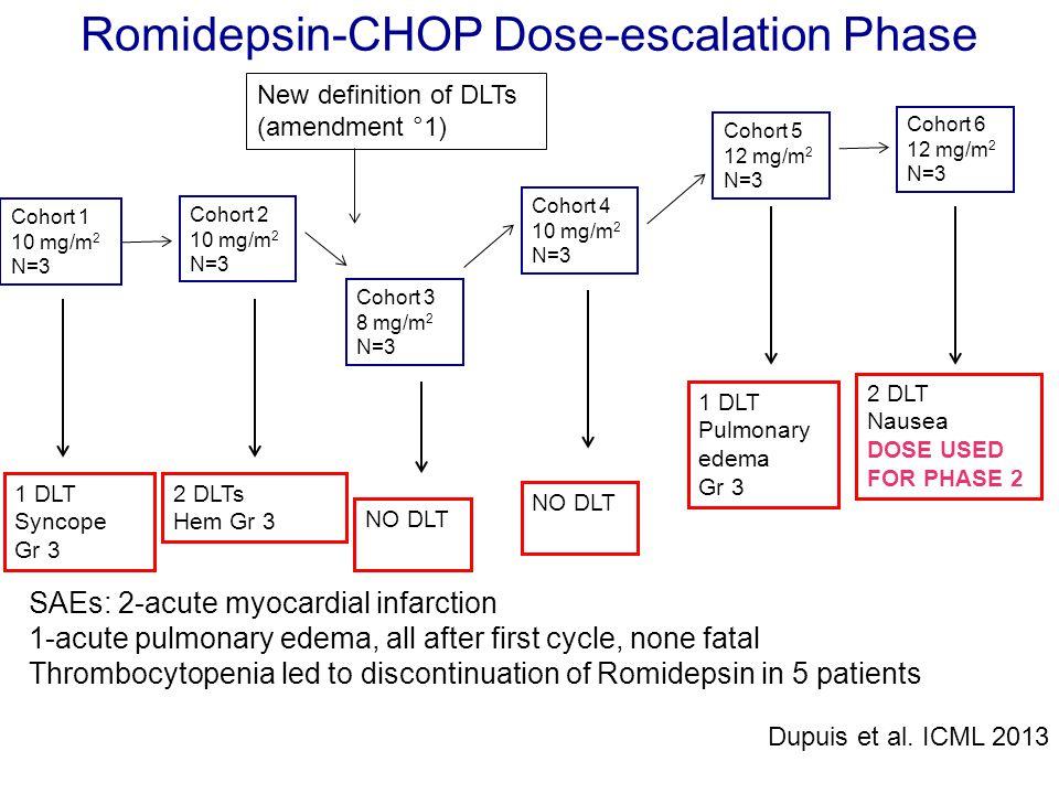 Cohort 1 10 mg/m 2 N=3 Cohort 2 10 mg/m 2 N=3 Cohort 3 8 mg/m 2 N=3 Cohort 4 10 mg/m 2 N=3 Cohort 5 12 mg/m 2 N=3 1 DLT Syncope Gr 3 2 DLTs Hem Gr 3 N