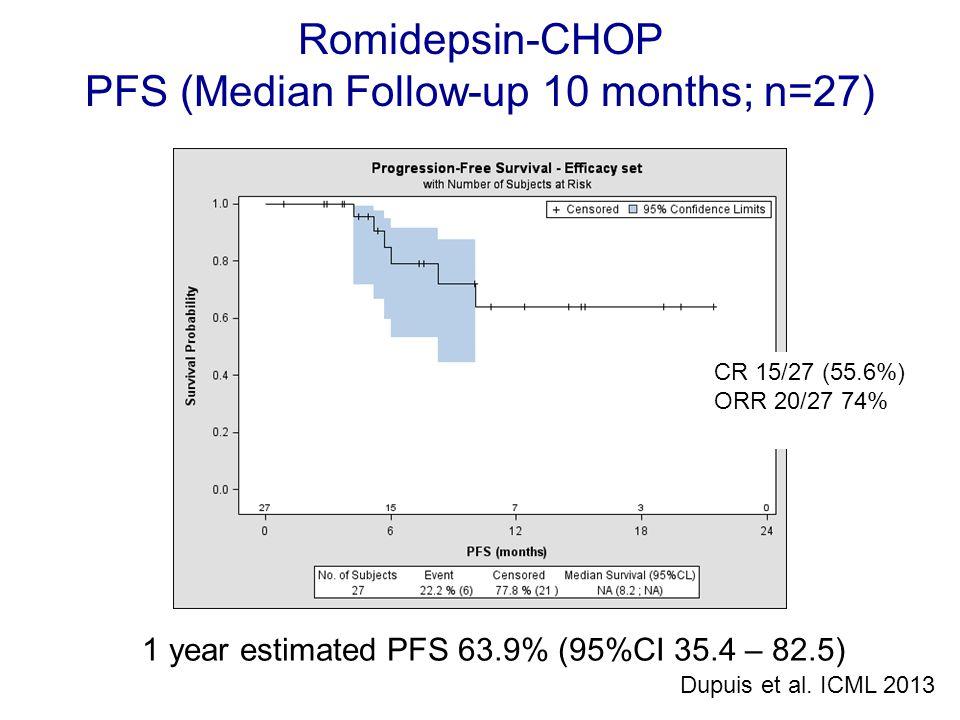 1 year estimated PFS 63.9% (95%CI 35.4 – 82.5) Romidepsin-CHOP PFS (Median Follow-up 10 months; n=27) CR 15/27 (55.6%) ORR 20/27 74% Dupuis et al. ICM