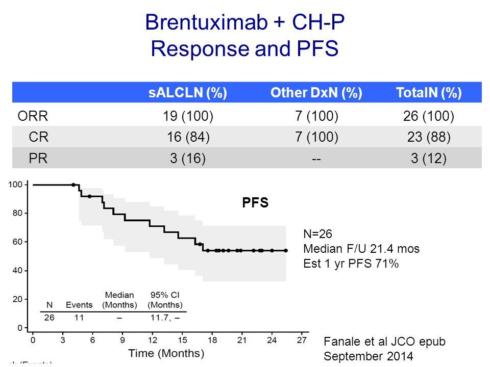 Brentuximab + CH-P Response and PFS sALCLN (%)Other DxN (%)TotalN (%) ORR19 (100)7 (100)26 (100) CR16 (84)7 (100)23 (88) PR3 (16)--3 (12) Fanale et al