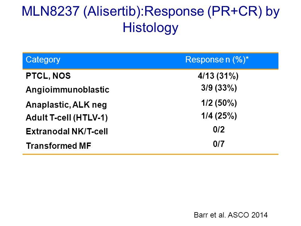 MLN8237 (Alisertib):Response (PR+CR) by Histology CategoryResponse n (%)* PTCL, NOS 4/13 (31%) Angioimmunoblastic 3/9 (33%) Anaplastic, ALK neg 1/2 (5