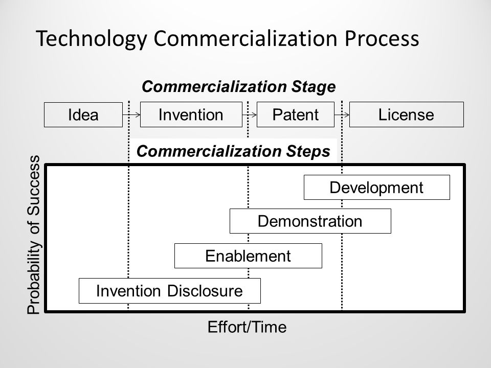 Technology Commercialization Process Enablement Demonstration Development Probability of Success Effort/Time Idea InventionPatentLicense Invention Disclosure Commercialization Stage Commercialization Steps