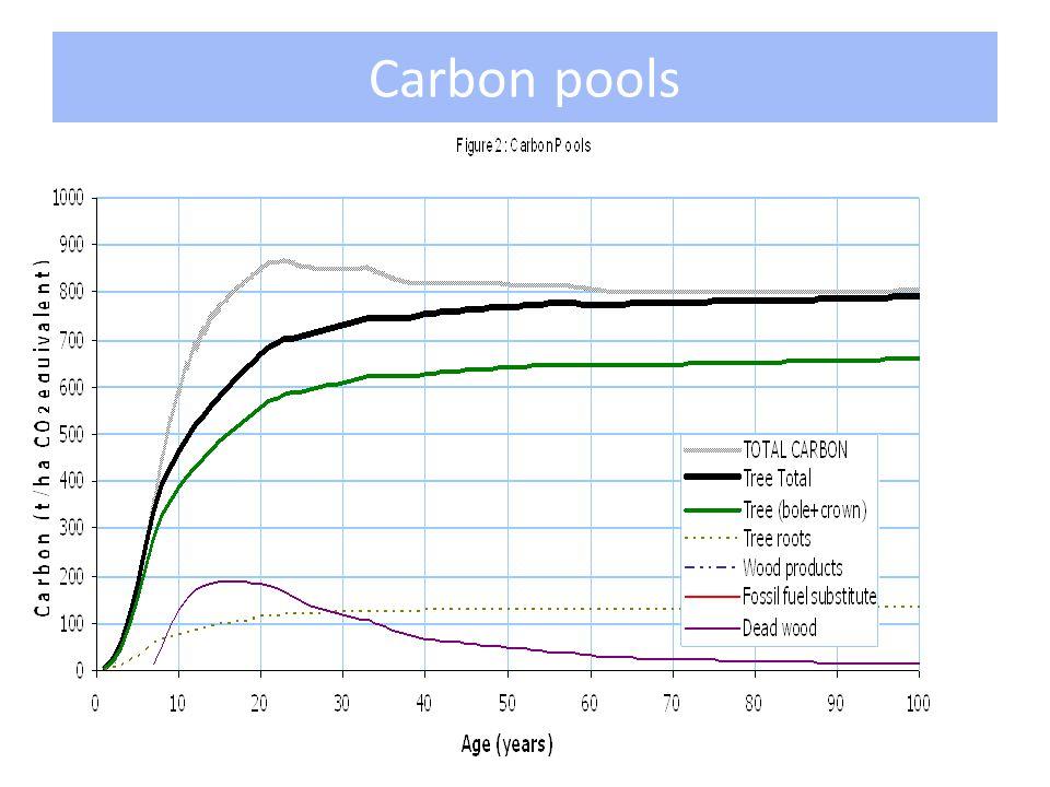Carbon pools