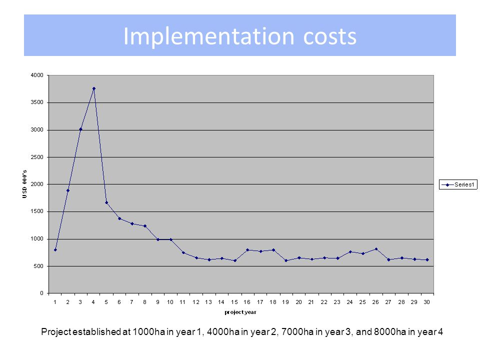 Implementation costs Project established at 1000ha in year 1, 4000ha in year 2, 7000ha in year 3, and 8000ha in year 4