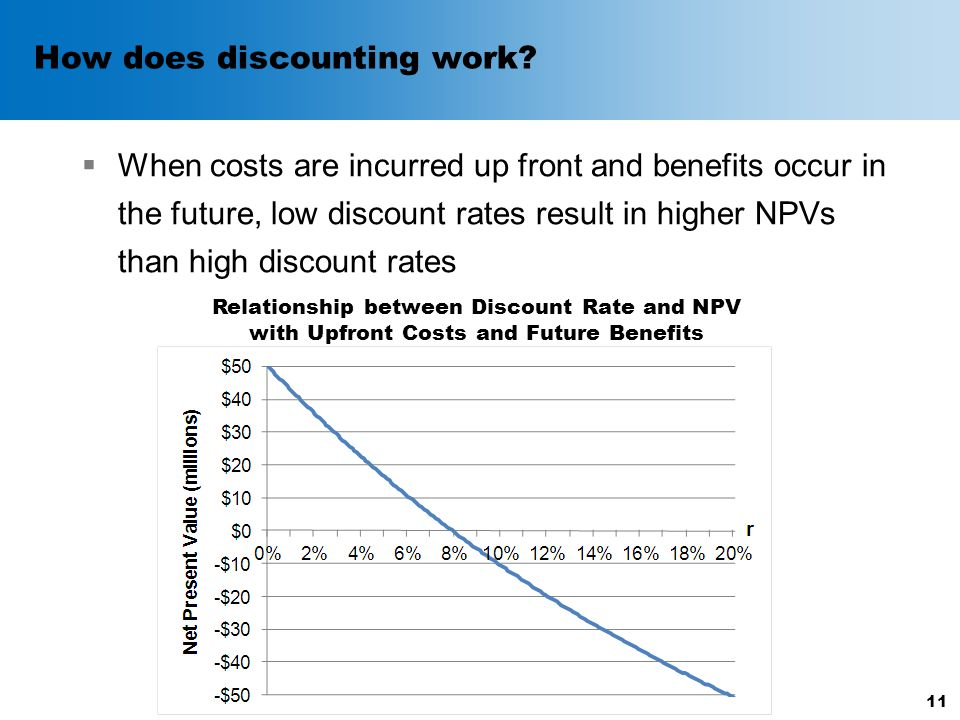 How does discounting work.
