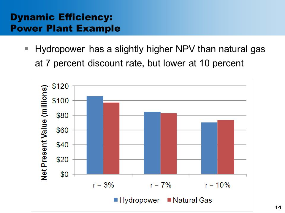Dynamic Efficiency: Power Plant Example  Hydropower has a slightly higher NPV than natural gas at 7 percent discount rate, but lower at 10 percent 14