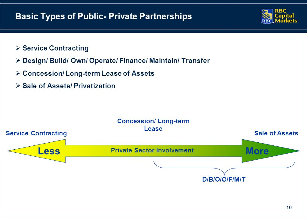 10 Basic Types of Public- Private Partnerships  Service Contracting  Design/ Build/ Own/ Operate/ Finance/ Maintain/ Transfer  Concession/ Long-term Lease of Assets  Sale of Assets/ Privatization Less More Private Sector Involvement Service ContractingSale of Assets Concession/ Long-term Lease D/B/O/O/F/M/T